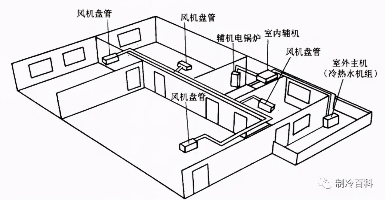 空气源热泵厂家:风机盘管原理与常见故障处理方法