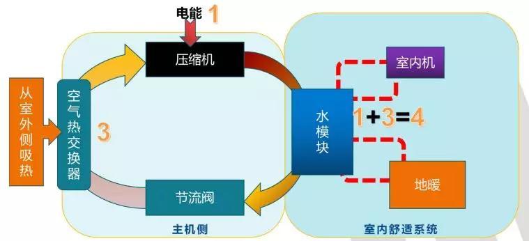 空气能热泵的喷气增焓技术讲解