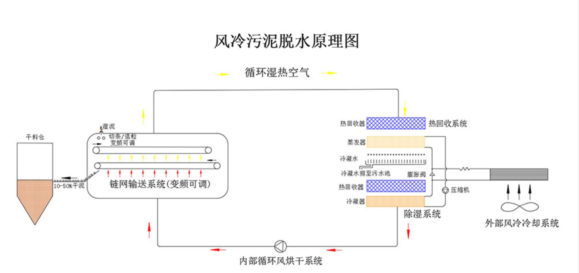 污泥低温干化机(图1)