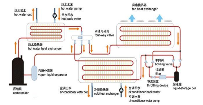 超低温空气源热泵三联供模块机组(图1)