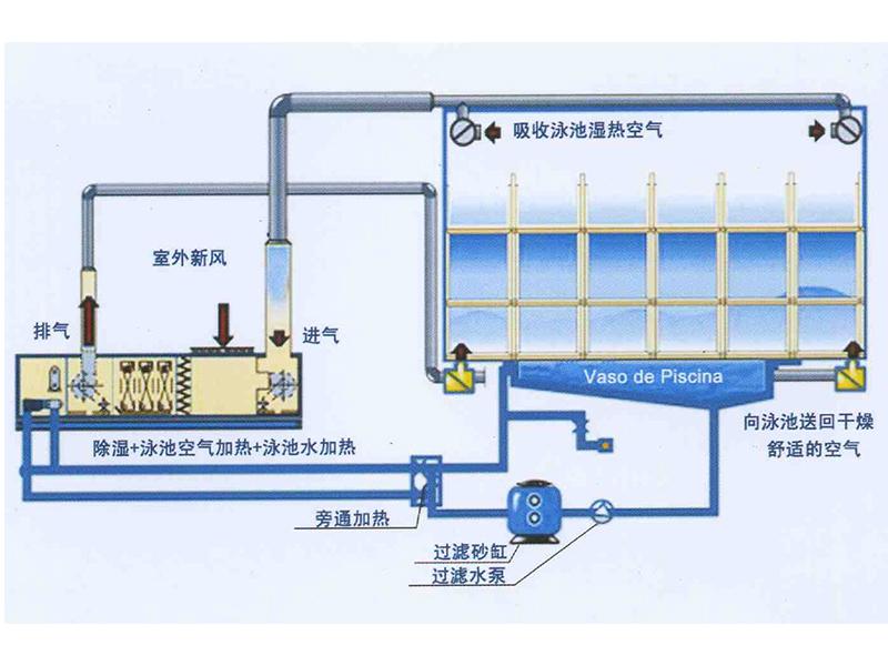 三集一体恒温除湿热泵机组泳池除湿加热整体解决方案