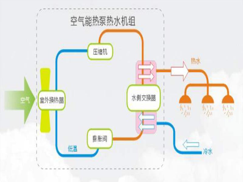 空气能热泵采暖系统是什么?