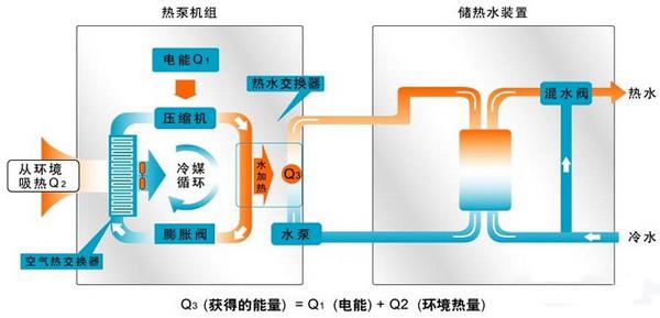 空气能热泵采暖系统有什么组成呢?(图12)